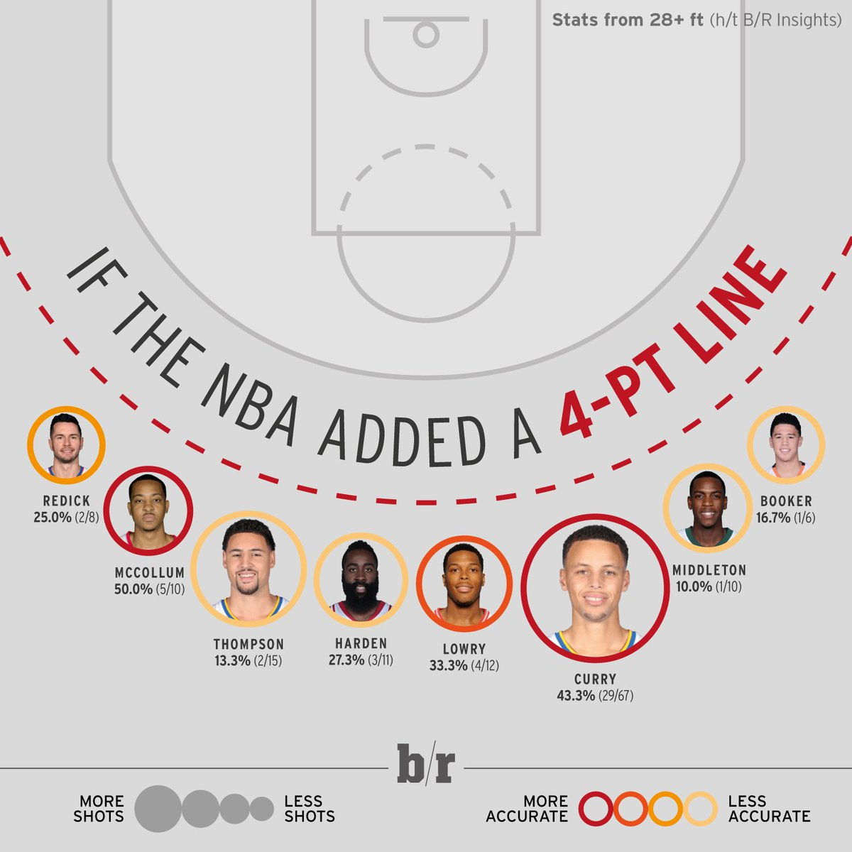 If the nba added a 4-point line, steph curry would still be shooting a ridiculous percentage (h ...