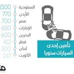 تأمين مركبات السعوديين الأعلى عربيا سيارة كامري في السعودية ١٥٠٠ريال سنويا بينما في أعلى دولة وهي الأردن ٧٧٠ ريال https://t.co/7RVqcTqjPV