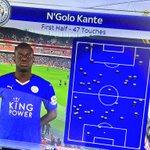 MAD: Leicester midfielder N'Golo Kanté first half vs Arsenal. Absolute beast. https://t.co/VeIySkYFG7