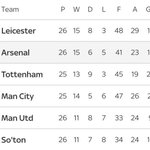 Table: Arsenal move to just 2 points behind leaders Leicester. #afc https://t.co/4sHrwzYLlq