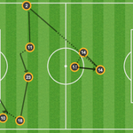 .@DanielSturridges opener came off the back of an eight-pass move from #LFC. https://t.co/QqsoA4Q2WZ