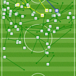 .@MesutOzil1088 in #AFCvLCFC: 107 touches, 64 passes (green arrows), one crucial assist (blue arrow) https://t.co/fIO4k1h7xT