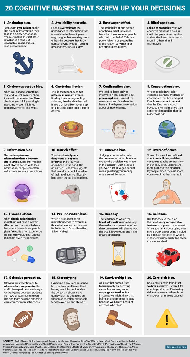Twenty cognitive biases that screw up your decision making https://t.co/6UF2wIvvm2