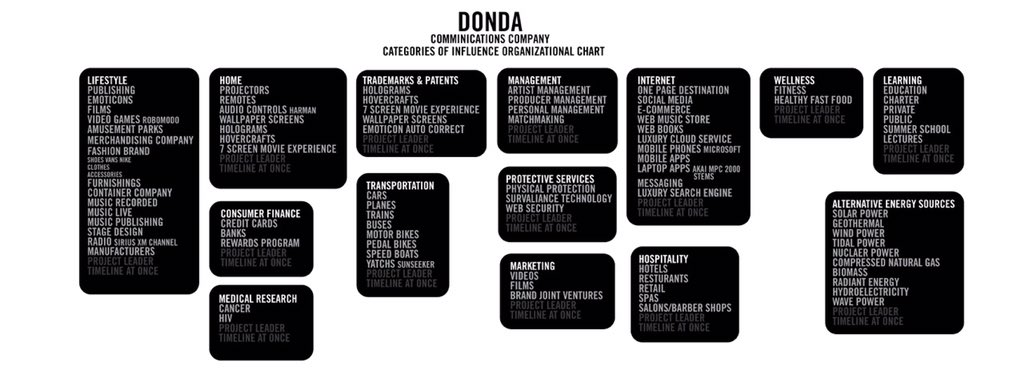 Here is my Donda chart that I wrote 4 years ago that everyone laughed at… https://t.co/g1po6Z3H55