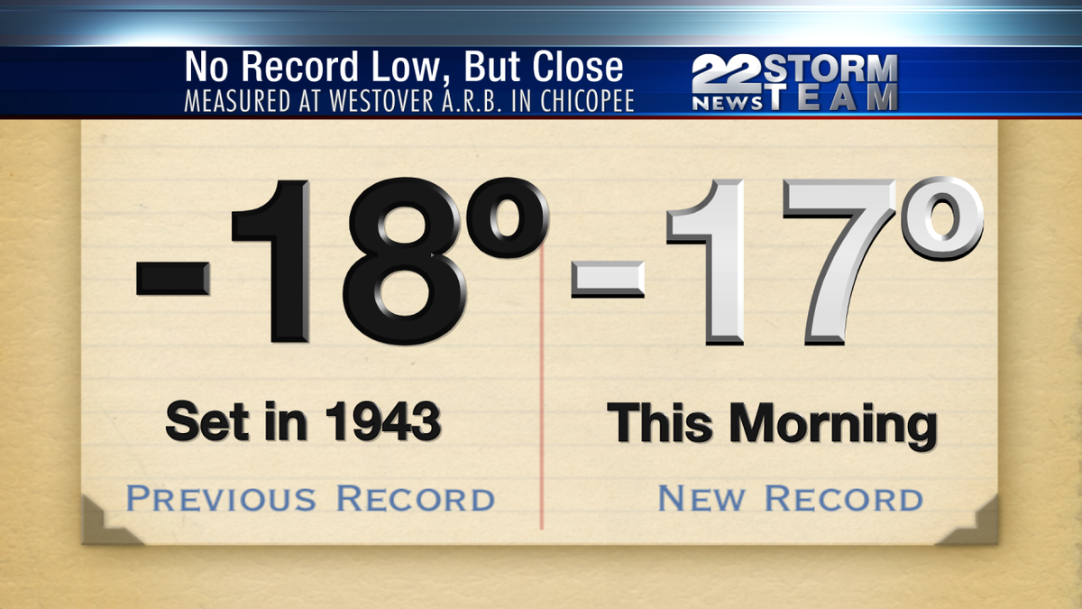 Very close to breaking the record low temperature this morning. Morning Low: -17º at Westover A.R.B. in Chicopee. https://t.co/9zCzEpS36I