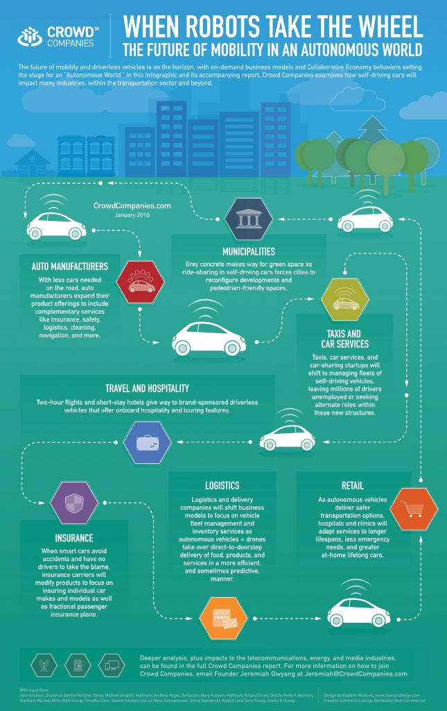 Chart: Autonomous Cars Change Every Industry, Even Yours - by @jowyang https://t.co/hVq5zqtByO https://t.co/wDi3LaCAjz