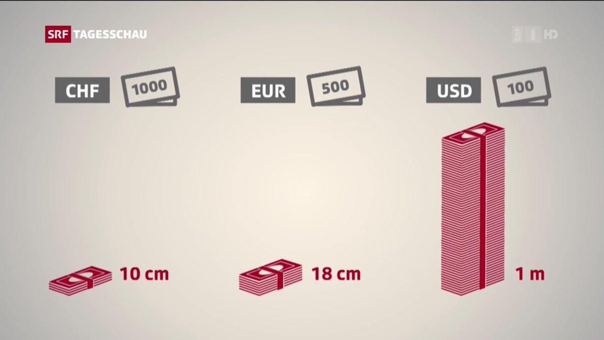 1 Million Swiss Francs 1 Million Euros 1 Million Us Dollars