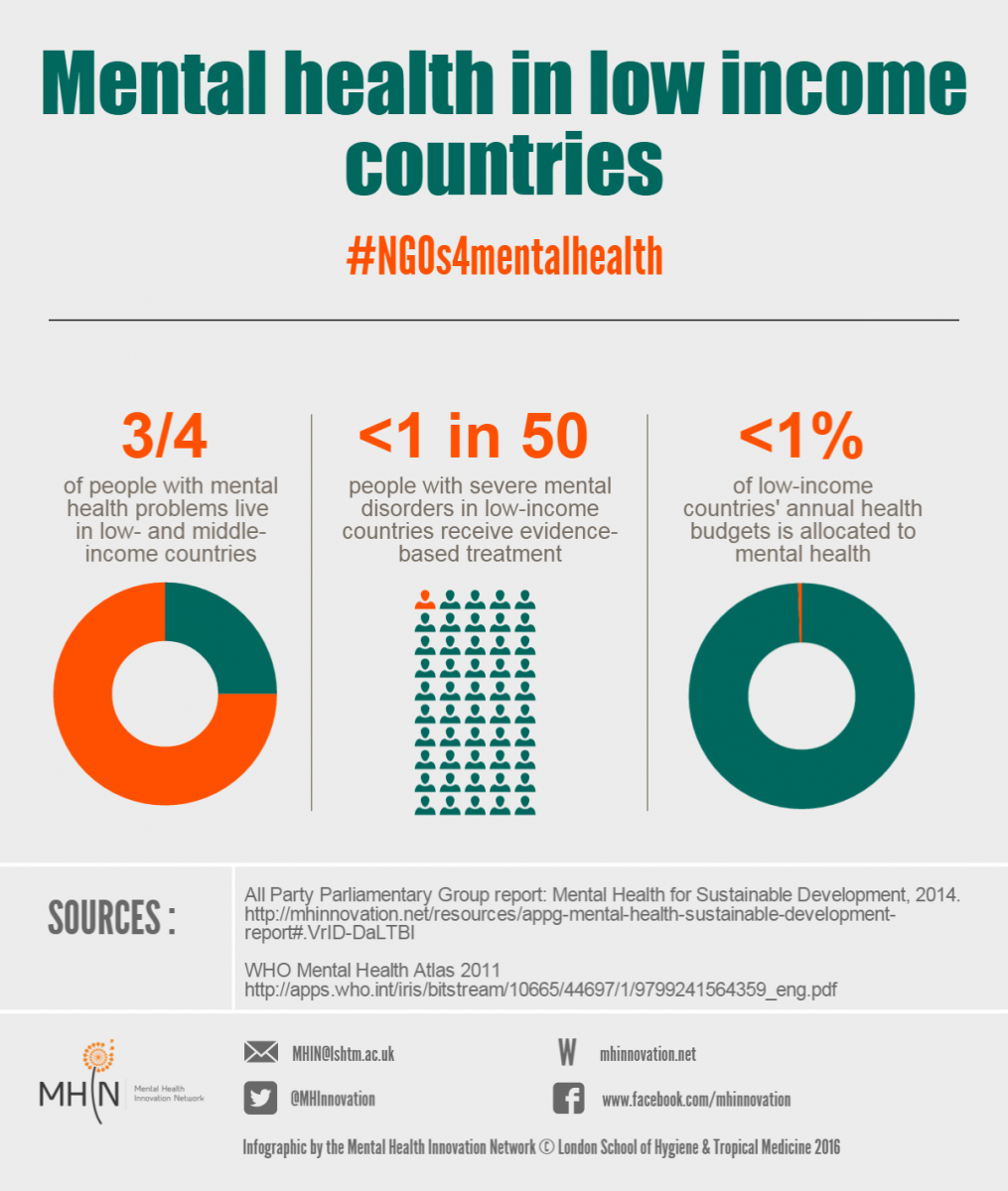 Mental disorders contribute to 14% of global burden of disease https://t.co/f0MA1khJ71 #NGOs4MentalHealth https://t.co/nMjK0yoZly
