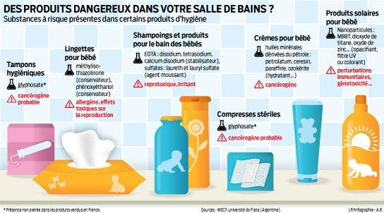 sant des produits dangereux dans votre salle de bain le parisien. Black Bedroom Furniture Sets. Home Design Ideas