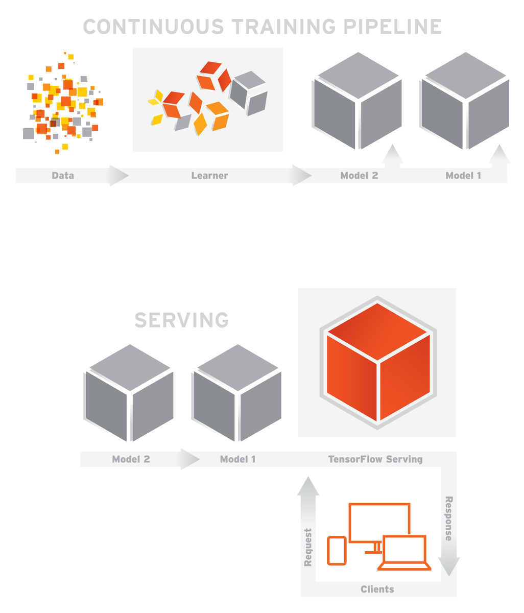 Utilize the power of machine learning in your next product with TensorFlow Serving - https://t.co/4Ij56cKZG7 https://t.co/wRuqkLfv2m