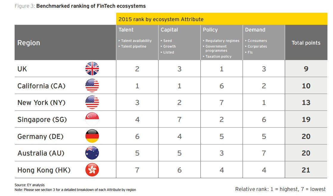 #Britain named as the world's leading #FinTech centre https://t.co/wn1GX4YvMm @HBaldwinMP https://t.co/ebVvII3LFW