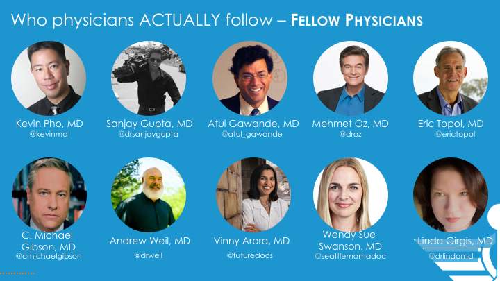 There's been a shift in which doctors are followed most by their peers! Details here https://t.co/LajJNYnok5 #HCLdr https://t.co/AvFVhRhFde