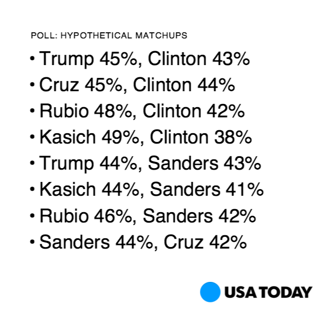 Who's most competitive in November? Our new @USATODAY @Suffolk_U Poll shows it's @JohnKasich and @SenSanders. https://t.co/5IcQWWt3tQ