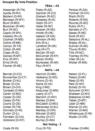 "#GOPTownHall  Here's how your Senator voted on the ""Audit the Fed"" bill: https://t.co/AKnNTx1CbC"