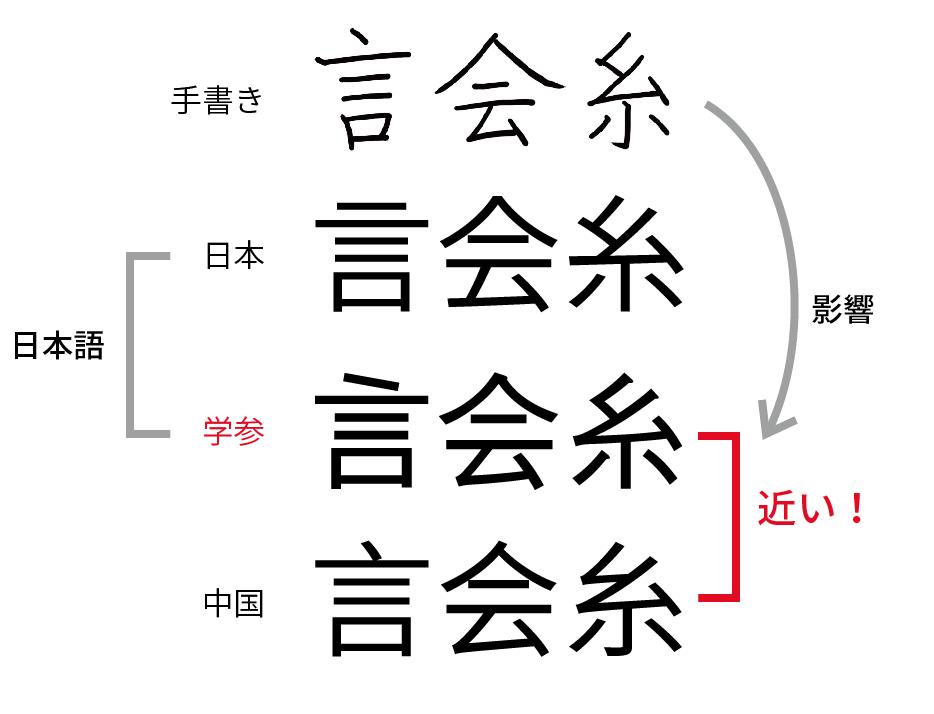 学参書体の違和感は経緯とか存在の是非とか関係なしに、できた形が中国語なの日本語なの?という結末にあると思うの。これを解決する鍵はやっぱり教育現場での手書きの柔軟化と印刷書体とを分けることかな。 https://t.co/vjL08bxJmB