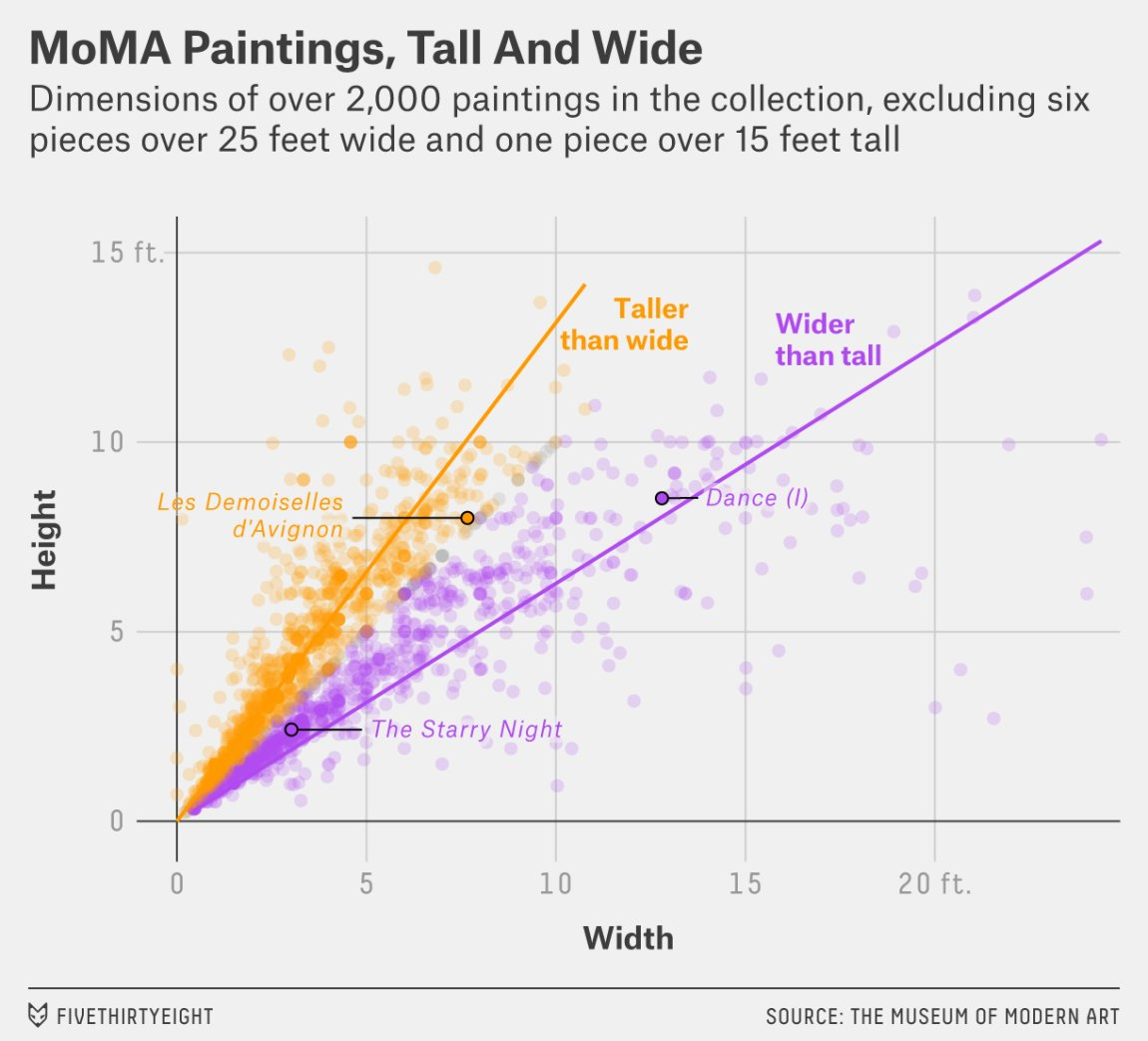 A nerd's guide to the 2,229 paintings at MoMA: https://t.co/ZsVUkgmI8T https://t.co/DjpBMWcFCA