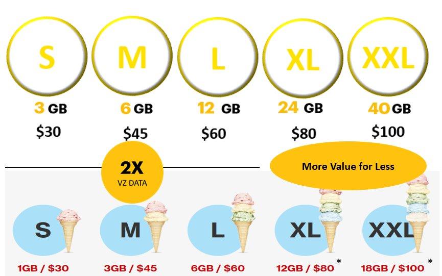 "ICYMI: Sprint Swipes at Verizon with Data-Rich ""Better Value"" Plans https://t.co/Z3ROPbqjnc https://t.co/1rubgz8RJg"