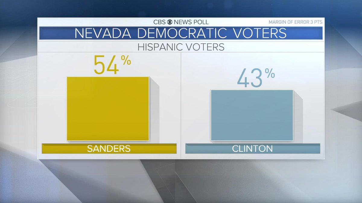 JUST IN: @BernieSanders currently leading @HillaryClinton among Hispanics: https://t.co/JVGV8M8v5D #NVDemsCaucus https://t.co/7qgp5JKfNj