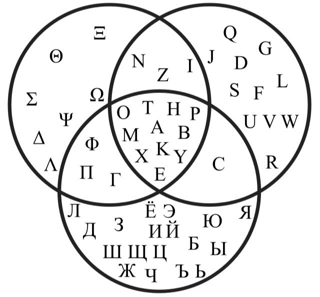 Venn diagram showing which uppercase letter glyphs are shared by the Greek, Latin and Cyrillic alphabets. https://t.co/yl6kZ2vLoL