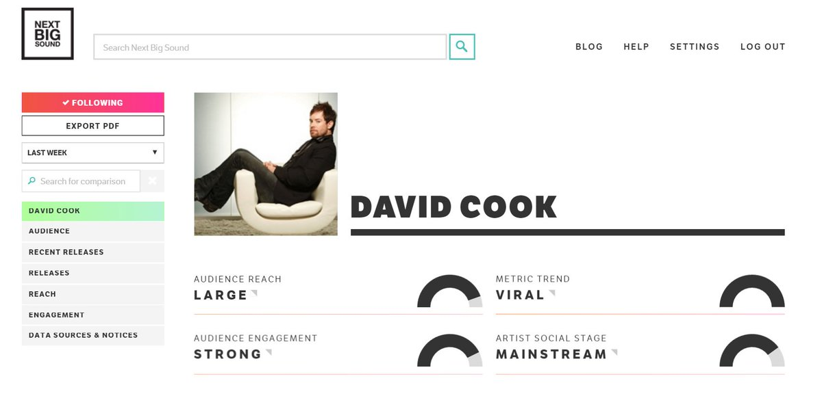 FYI, according to Next Big Sound analytics, David Cook's metric trend right now is Viral. @thedavidcook https://t.co/rglReZgbT8