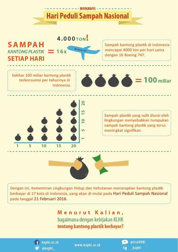 Infografis: Kenapa Muncul Kebijakan Kantong Plastik Berbayar? #BebasSampah2020 https://t.co/EytdyYm8BJ