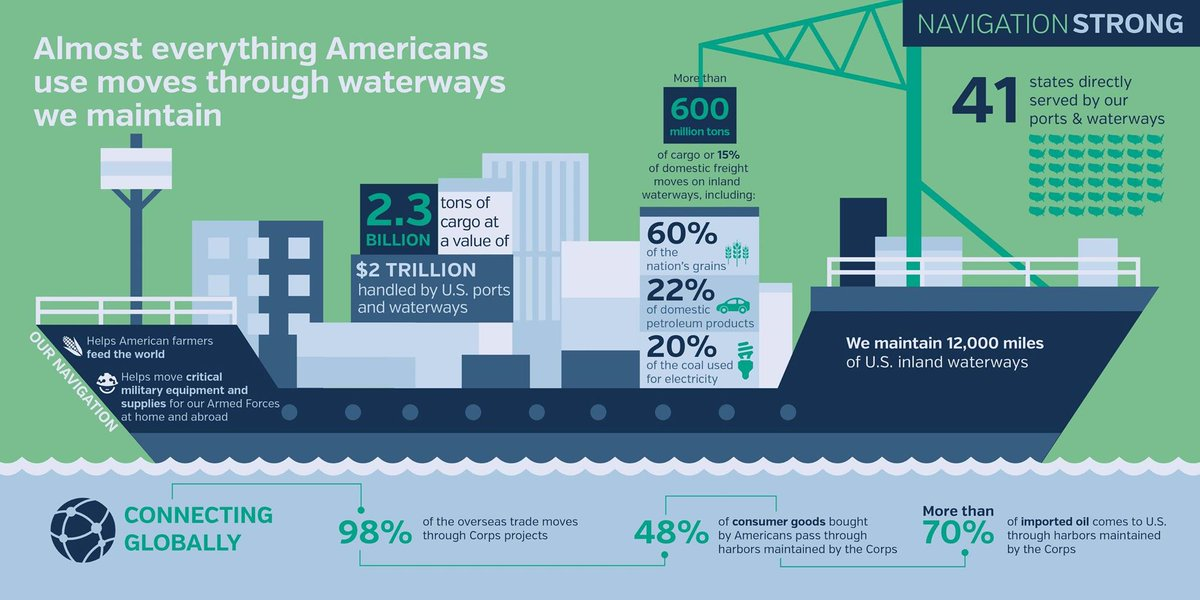 Almost everything Americans use moves through waterways we maintain. Learn more: https://t.co/upngyO1VRS https://t.co/T9XrqAmkmm
