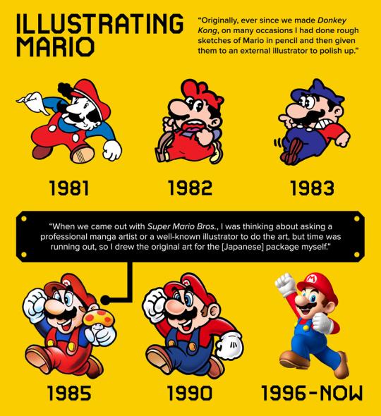 Les illustrations de Mario de 1981 à nos jours https://t.co/Rn2Cu5DM1s