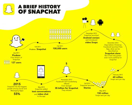 [infographie] tout Snapchat en une image  #TweetsRevue #cm #socialmedia https://t.co/qB4cDzGOmQ