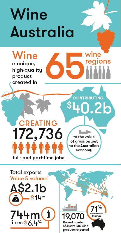 """...Australian wine contributes to the rich economic and social fabric of regional Australia."" Senator @Anne_Ruston https://t.co/HCyuKVUmqu"