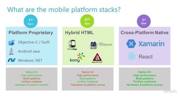 From a recent @xamarinhq webinar -- getting it all wrong -- @Appcelerator is not hybrid / HTML.  Zero clue. https://t.co/x058xnewlh