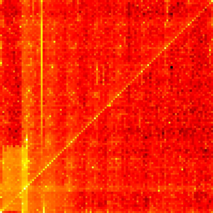 Logarithmic heat-map of 4 digit PIN frequencies; first two digits on X, last two on Y. From https://t.co/8DTTMWd8aJ https://t.co/UvjaLrdZxm