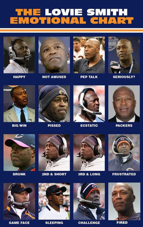 It's time to break out the Lovie Smith Emotional Chart!  (if you know who originally created this, lemme know). https://t.co/BPjIaoy6Hc