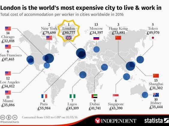 Most expensive cities  1 London 2 NYC 3 H Kong 4 Paris 5 Tokyo 6 San Francisco 7 Lagos 8 Singapore 9 Dubai 10 Sydney https://t.co/4DY4HPk9Xv