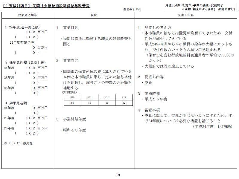 橋下大阪市政で、市の保育士と民間保育士の給与格差を是正する補助金を廃止(下図資料)し、 市の保育士の給与が民間保育士より高いと、市の保育士給与引下げを伝えるニュースhttps://t.co/H9R1gEXJOV  @fckisn https://t.co/xB21fPuvAc