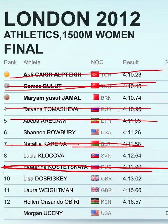 The 2012 Women's Olympic 1,500m final now looks like this without those who have tested positive: https://t.co/RZRDYMryRG