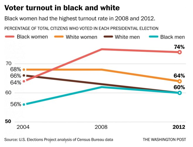 The most important voting group in the US is also one that is also too often ignored #BlackWomenVote https://t.co/6gtRIozhxX