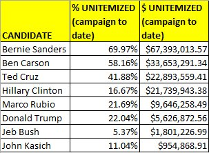 Hillary―boasting about all her donors―has raised 17% of her $ from small donors. Bernie raised 70% from small donors https://t.co/p4O47iYflS