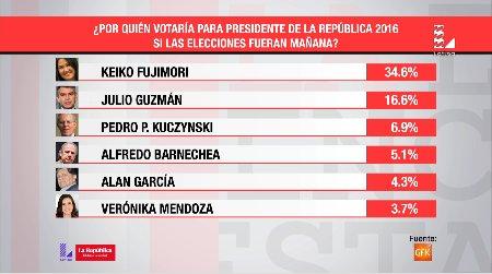 [EN VIVO] #SMTL: los resultados de la última encuesta presidencial de GfK en directo: https://t.co/gSqqNy81oY https://t.co/1mZHCGPIj2