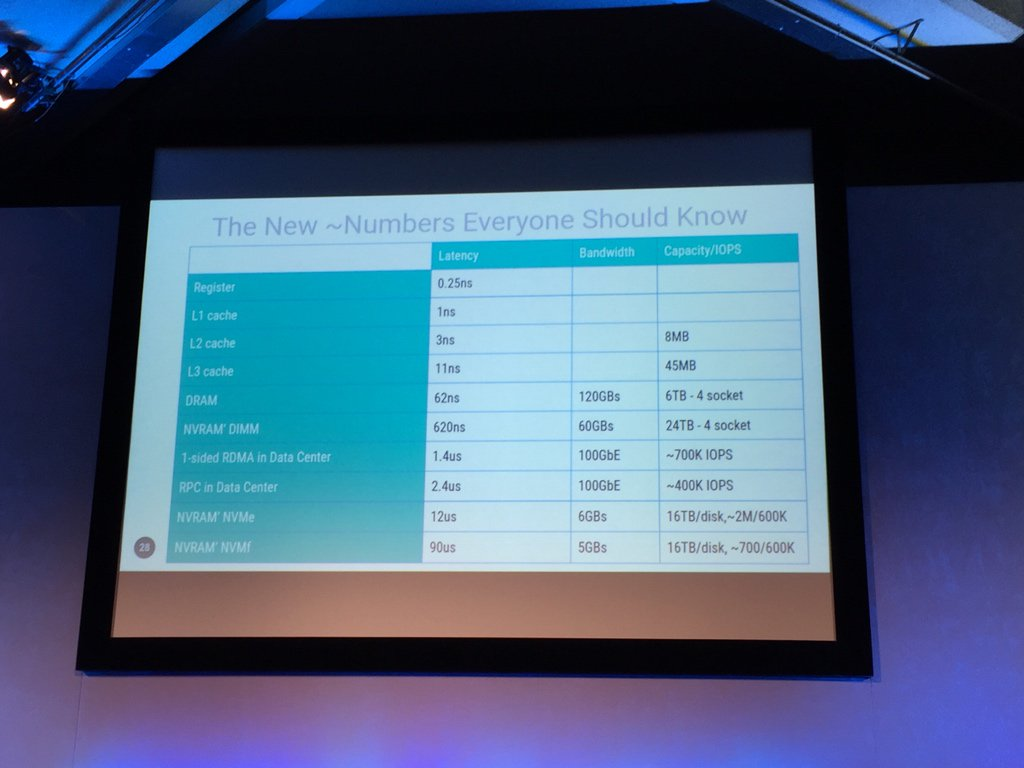 The new latency numbers everyone should know — @adriancolyer at #QConLondon https://t.co/ROFjhxIj7Q