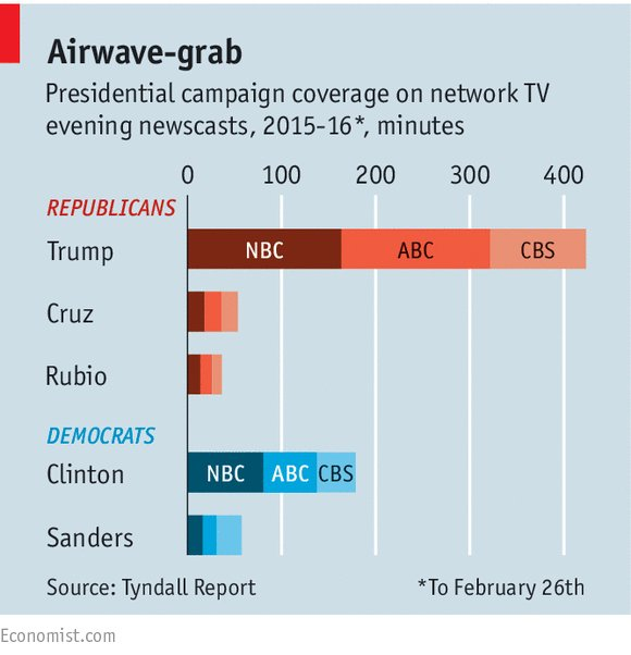 Fair and impartial. American TV coverage of presidential candidates https://t.co/RNe8EeKHno https://t.co/4lyKPtsQkO