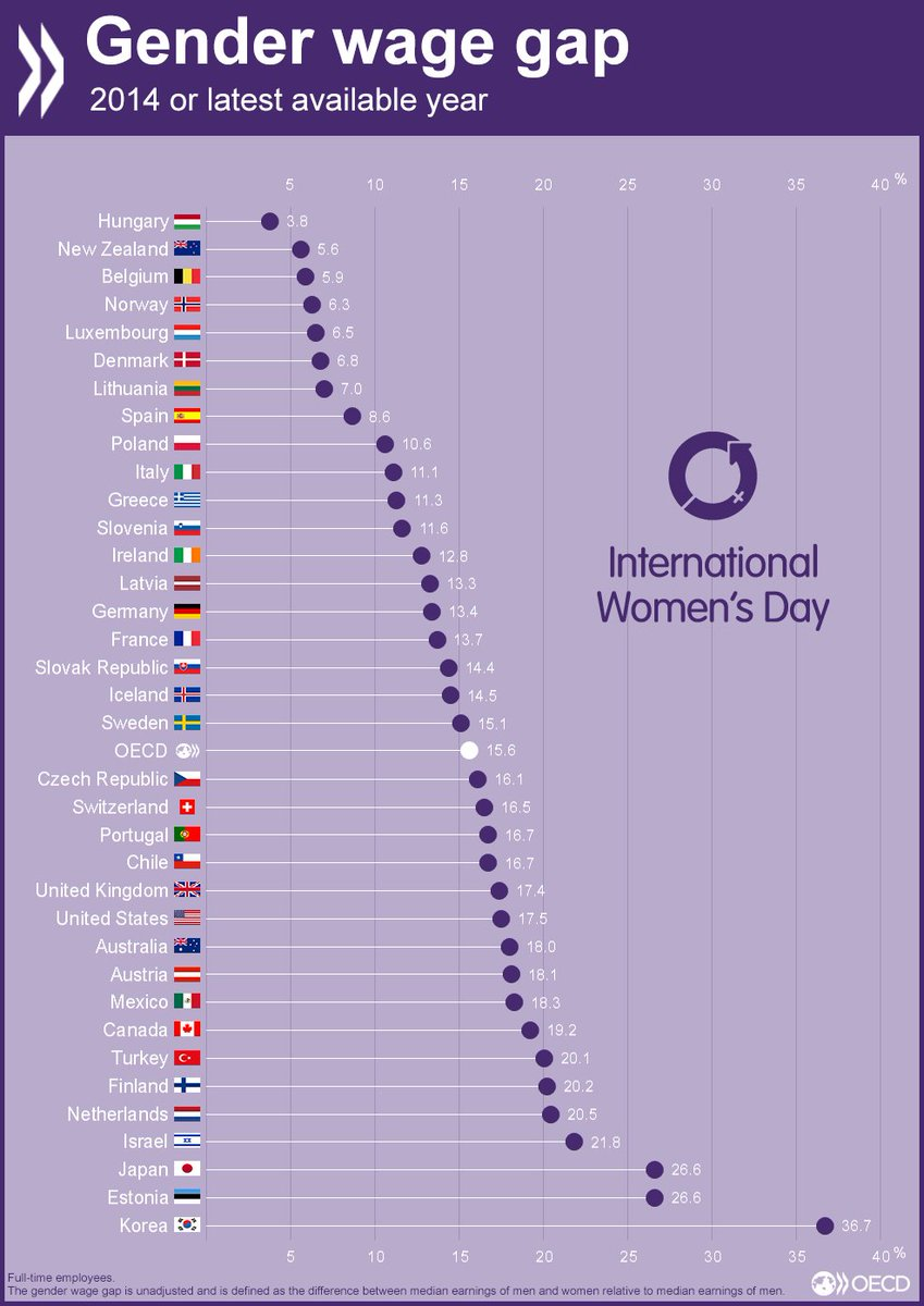 How big is the #gender-wage gap in your country? https://t.co/5zAPok759V For #IWD Int'l #Women's Day #inequality https://t.co/MTtWL2g0Aa