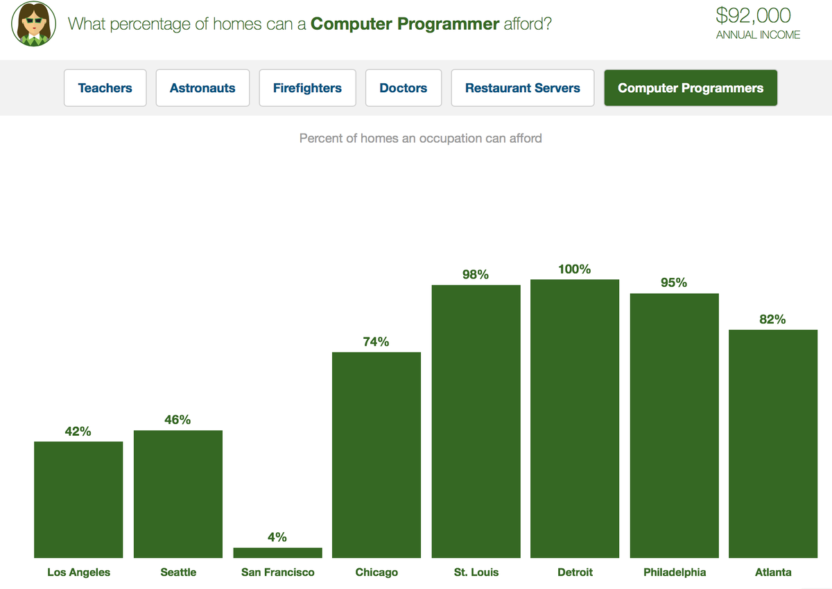 The percentage of homes affordable for computer programmers by city.   Which one is not like the others? https://t.co/pKuTw5l6G9