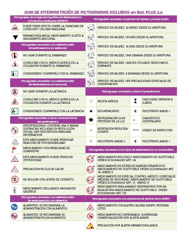 Guía de interpretación de pictogramas incluidos en #BotPLUS20 https://t.co/z6iQkmx7ZM