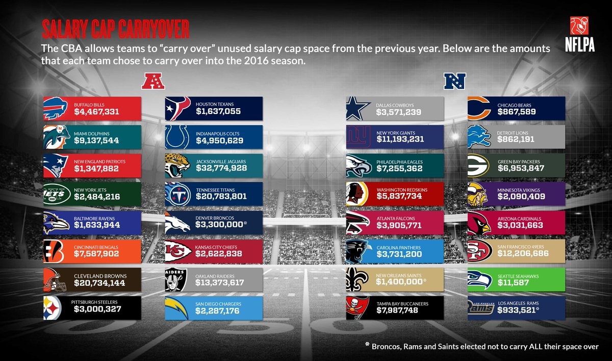 2016 #NFL Clubs' Unused Salary Cap Carryover Amounts Announced: https://t.co/WE037GzWb2 #NFLPA https://t.co/o5uYmB4rSX