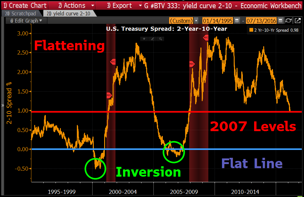 Check out the Yield Curve! The spread between the 10yr and 2yr hasn't been this tight since 2007! https://t.co/5iUyFsXkRF