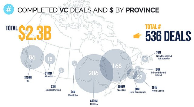 Venture Capital in Canada Reaches Highest Level in More Than a Decade https://t.co/IpBcEDwF7u https://t.co/StsdwFQUSI