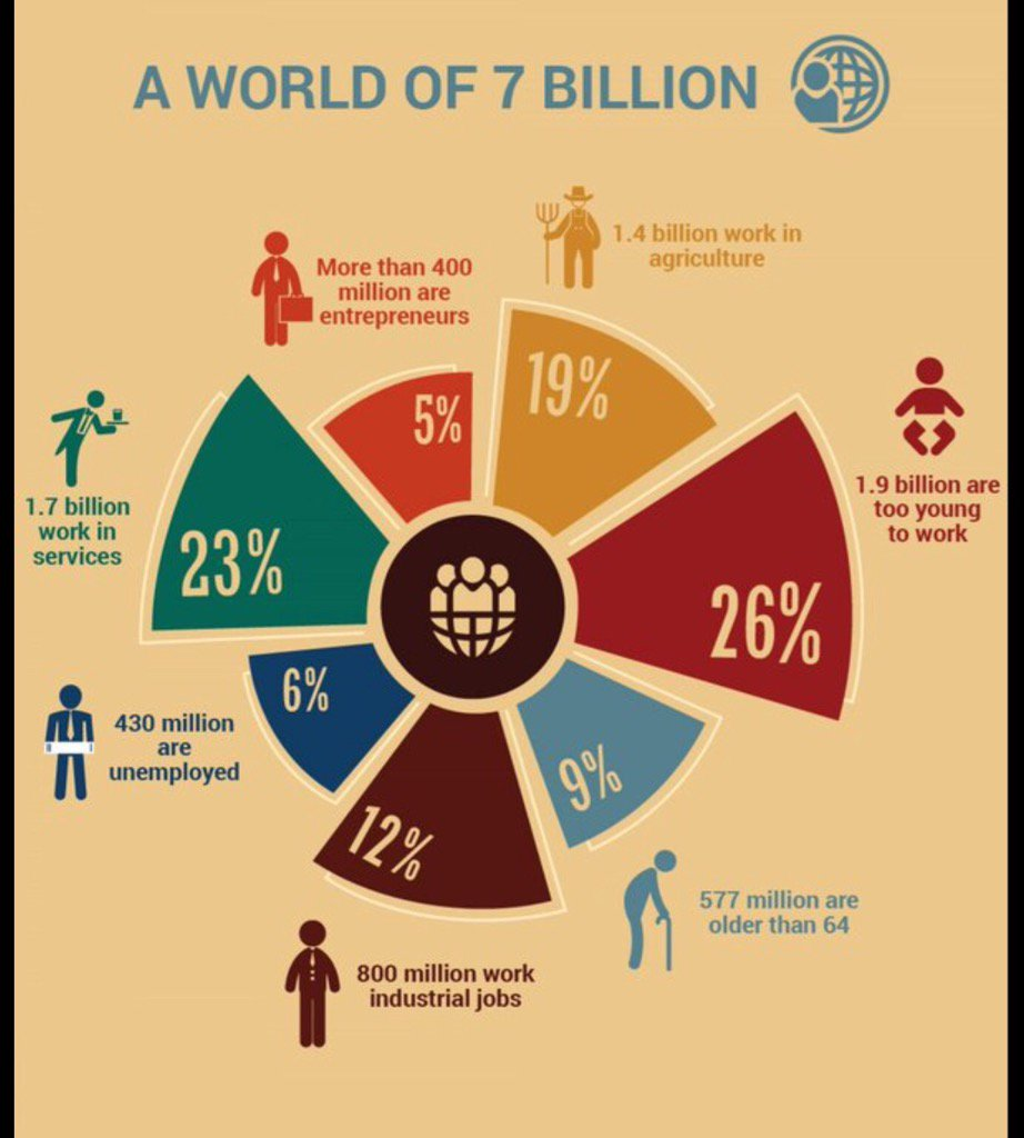 What do 7 billion people actually do? This @UN chart shows you. RT #dataviz #infographics #UnitedNations https://t.co/dZ3pNbkIQC