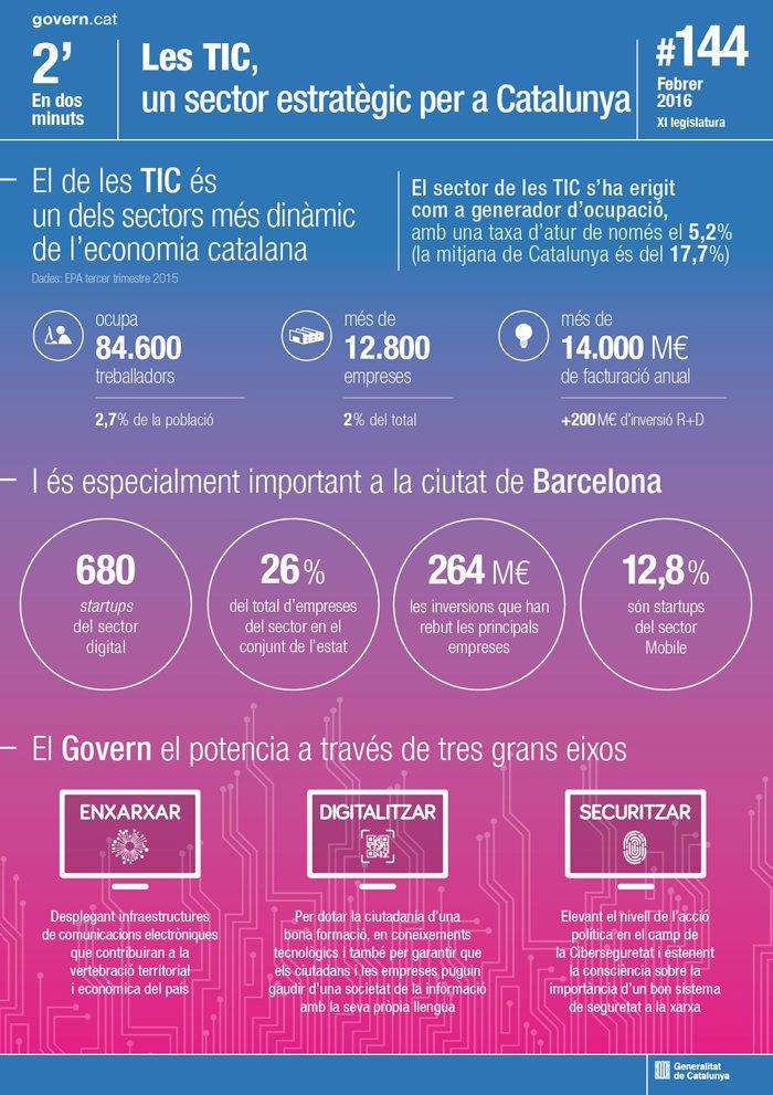 Les #TIC, sector estratègic per a Catalunya (infografia) https://t.co/QDuNSBiwJB via @gencat @BCN_TIC @bcn_empresa https://t.co/ShkiAVte98