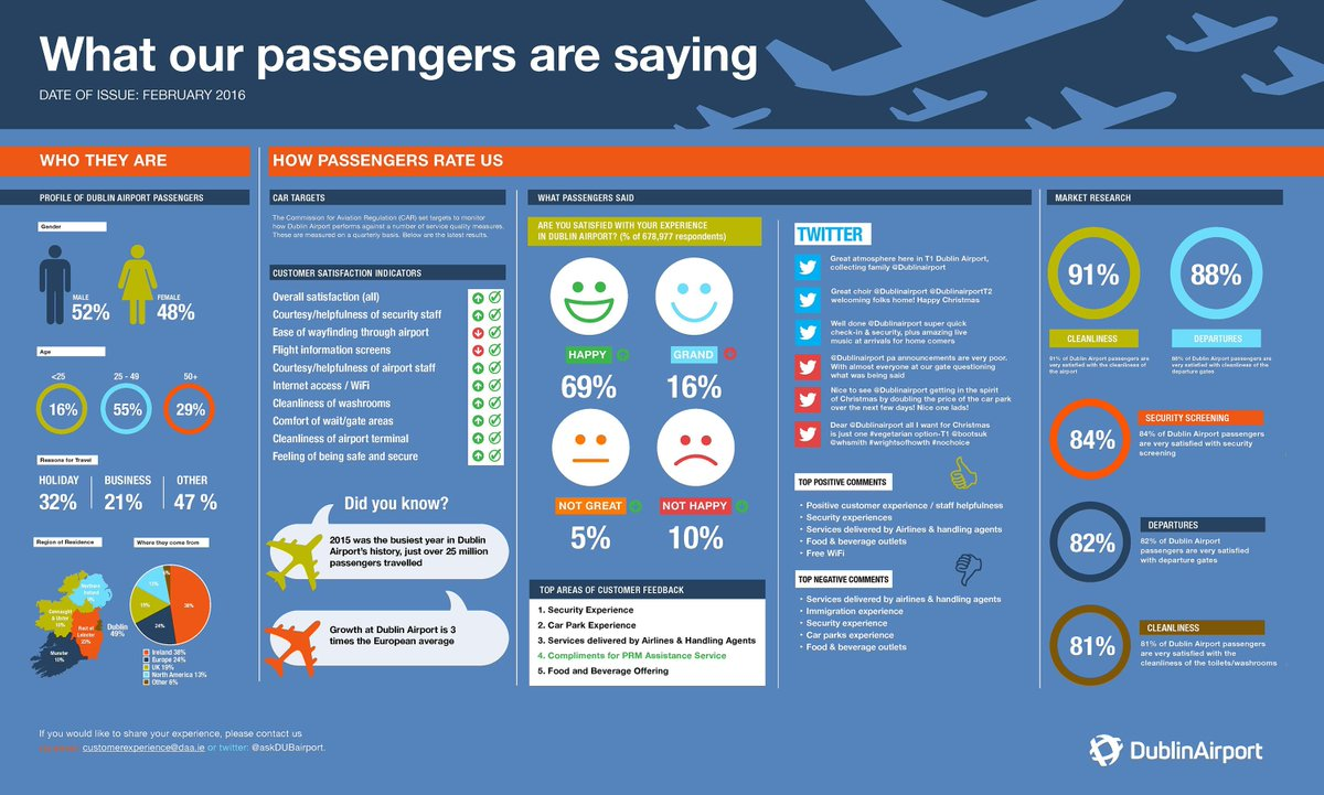 How are we doing? This is what our passengers are saying.. More at