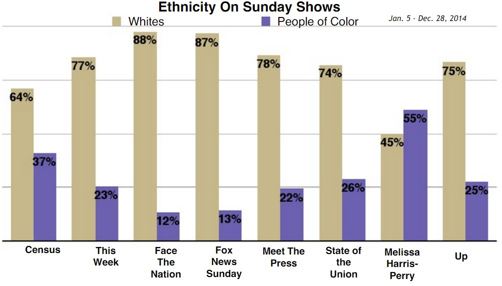 Our data has consistently shown that @MHarrisPerry had far more diversity than the Sunday shows https://t.co/B83Z2icDQ7